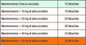 Relazione tra produzione latte e calore da smaltire.tif