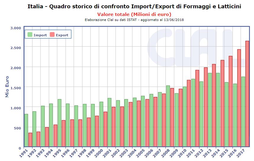 Italia: Import/Export di Formaggi e Latticini (Milioni di euro)