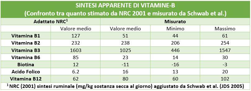 sintesi apparente di vitamine B